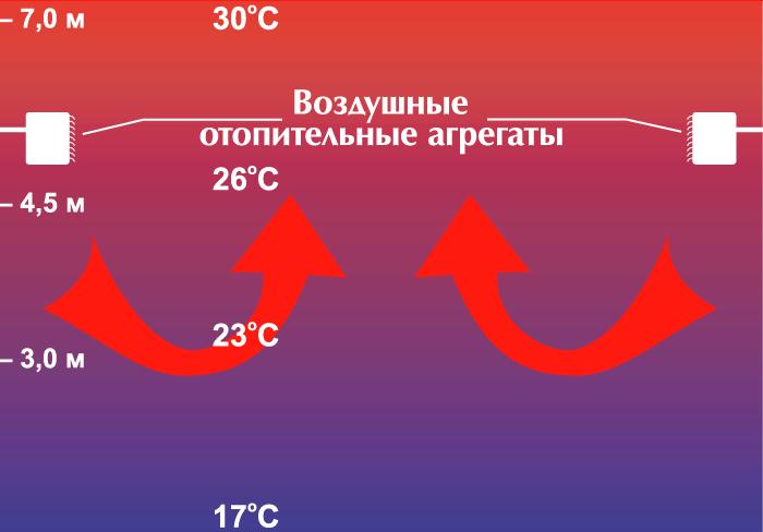 подъем теплого воздуха вверх