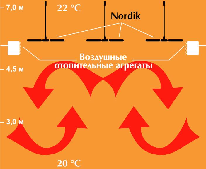 перемешивание теплого и холодного воздуха