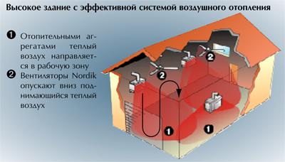 потолочные вентиляторы под крышей