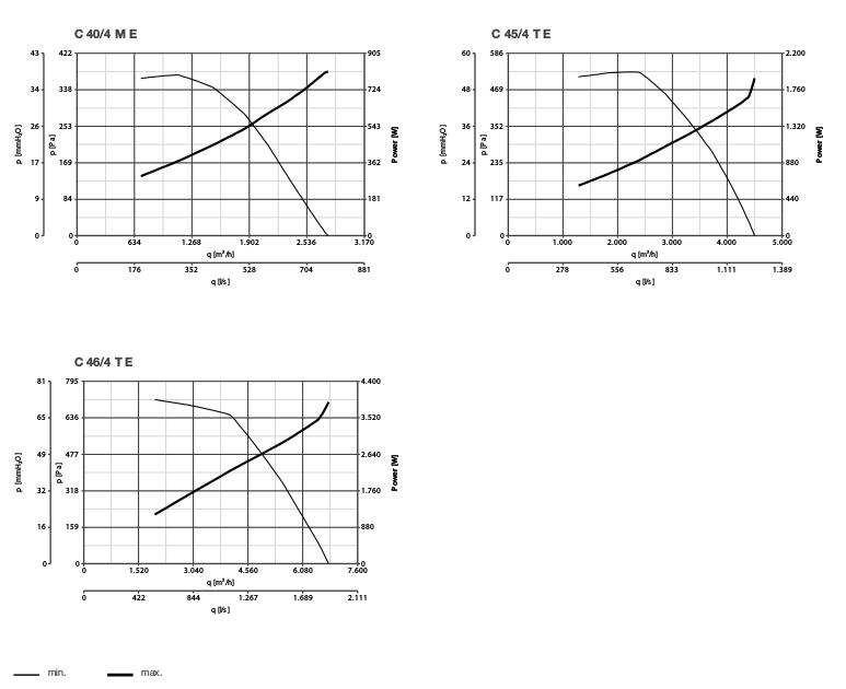 графики производительности по воздуху