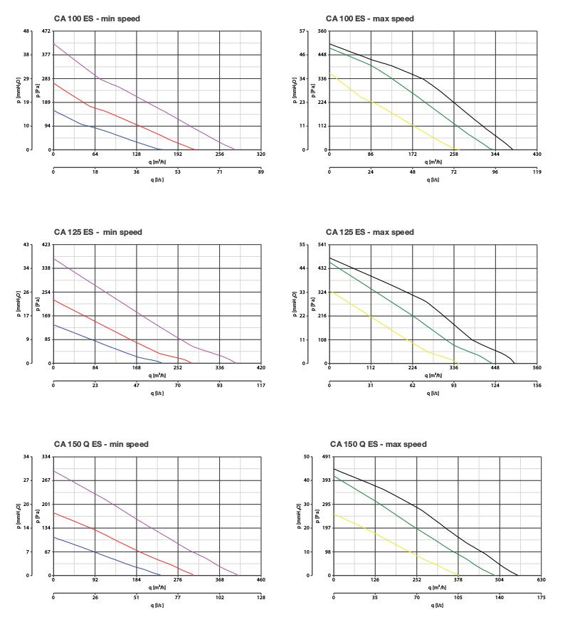 аэродинамические графики