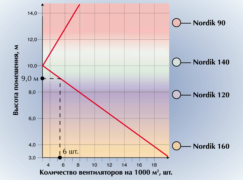 расстояние между потолочными вентиляторами