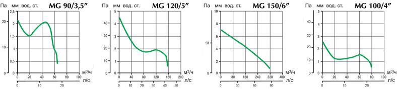 аэродинамическая характеристика вентилятора