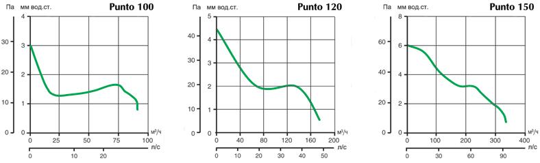 графики давления воздуха