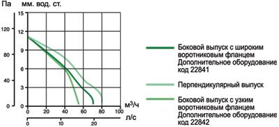 вытяжной вентилятор график производительность