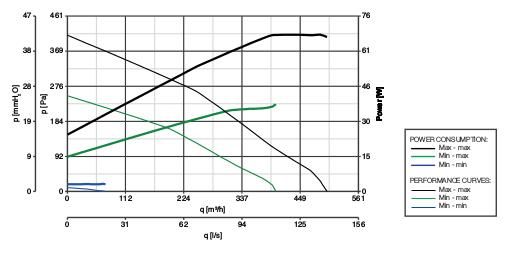 аэродинамические графики производительности