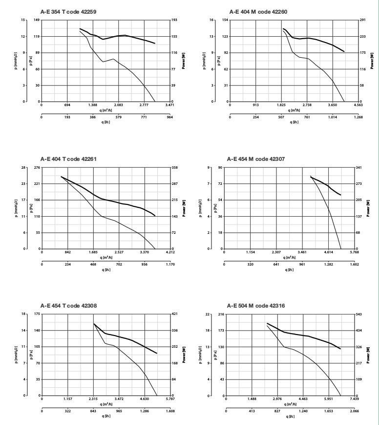 графики производительности