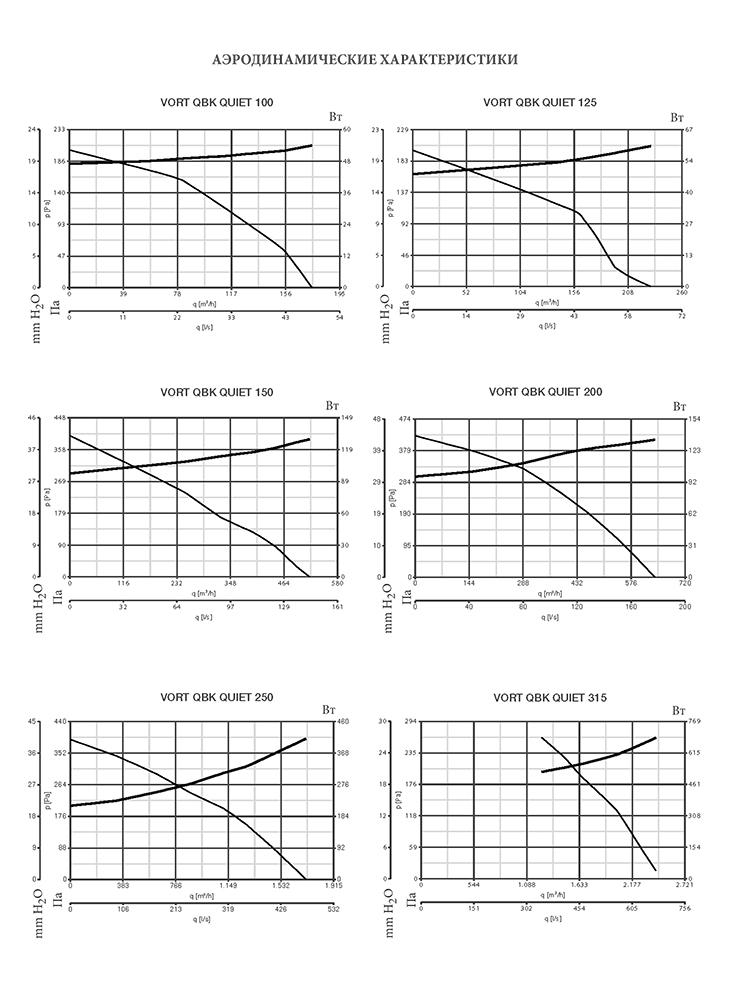 график производительности по воздуху